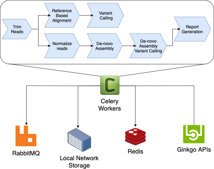 Celery Canvas Data Pipeline Architecture