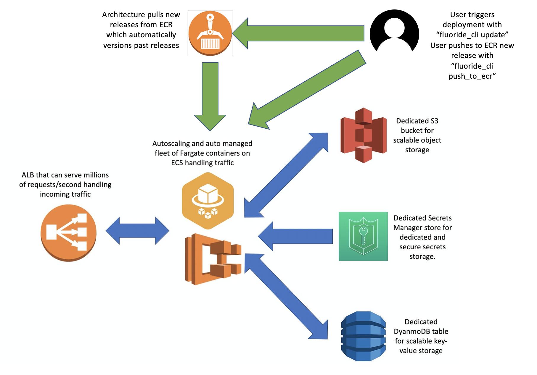 Microservice Deployment Diagram